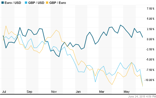 Pound relative to Dollar and Euro in Brexit to Bropportunity via @TravelLatte.net